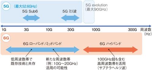 5Gおよび6Gが利用する周波数帯