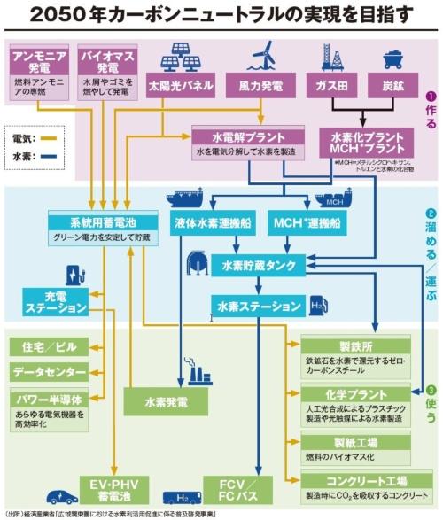 (出所:経済産業省「広域関東圏における水素利活用促進に係る普及啓発事業」)