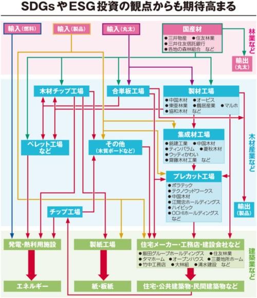 (注)図は、主な木材加工・流通の概観。林野庁の資料をもとに作成
