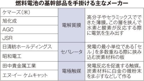 (出所)日本経済新聞社調べ