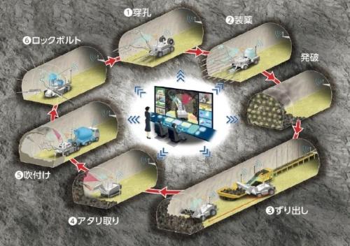 「A4CSEL for Tunnel(クワッドアクセル・フォー・トンネル)」の概要。6工種の自動化を進め、山岳トンネル工事の生産性を高める(資料:鹿島)