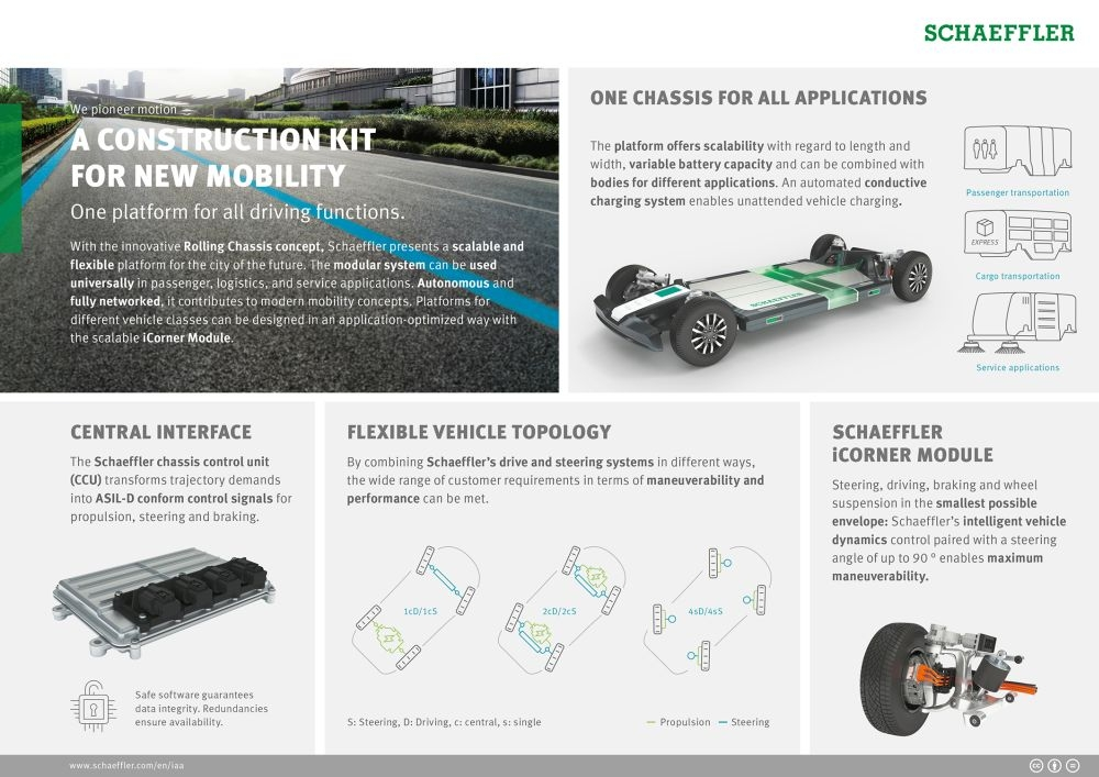 図2 ローリングシャシーの柔軟性 全長や全幅、電池容量などに対する柔軟性に加え、駆動や操舵の機構にも柔軟性を持たせている。 (出所:Schaeffler)