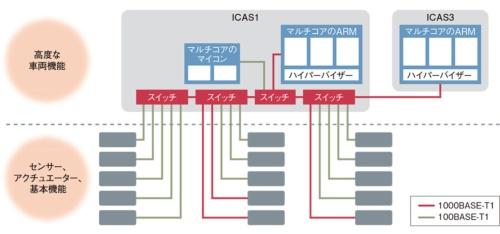 図2 VWが推進するE/Eアーキテクチャー