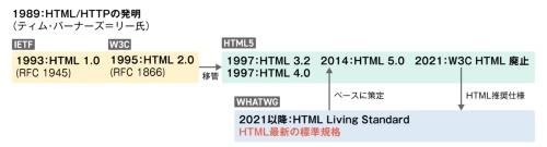 HTML仕様策定の歴史