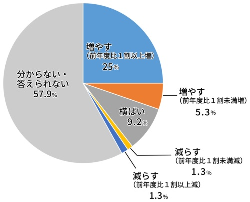 3割超の行政機関がデジタル関連予算を「増やす」と答えた