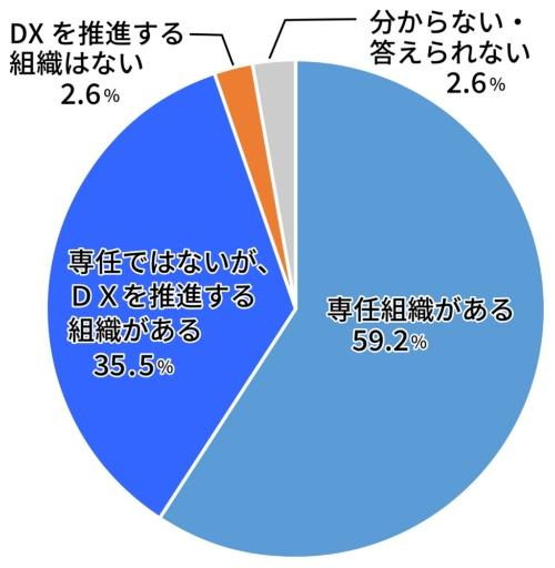 DX推進組織を持つ行政機関は9割を超えた