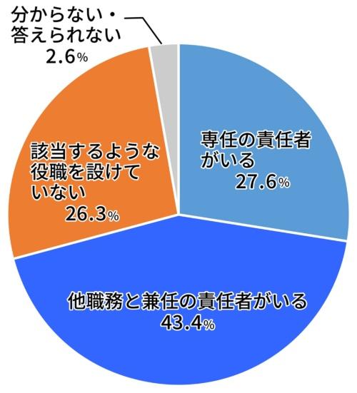 行政機関の7割超が「CDO」を設けている