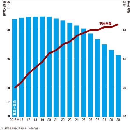 図 IT人材の供給動向の予測と平均年齢の推移