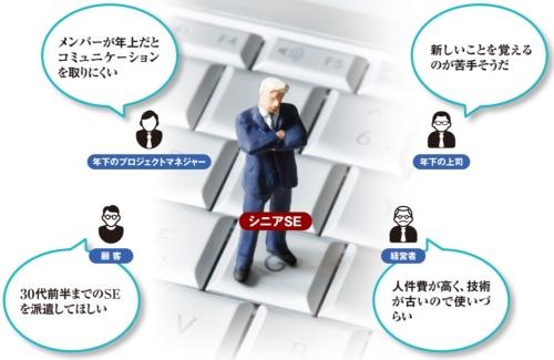 図 IT業界における「エイジズム」の例