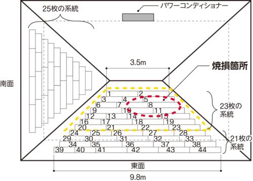 〔図1〕張りめぐらした太陽電池パネルは69枚