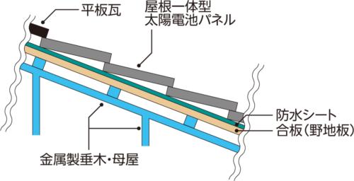 〔図2〕太陽電池パネルの設置状況