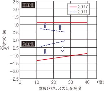 〔図1〕新JISでは風力係数を厳しく