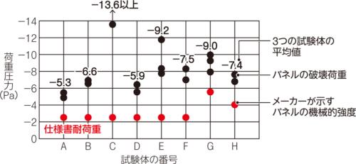 〔図2〕標準品の最大耐力は機械的強度を上回る