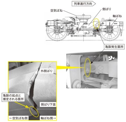 図2 台車に生じた亀裂