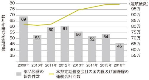 図2 国内航空会社の部品脱落に関する報告件数の推移
