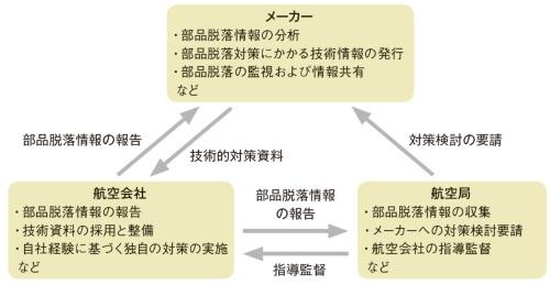 図4 部品脱落低減に向けた取り組み体制