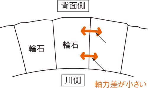 [理想的な輪石の構造]