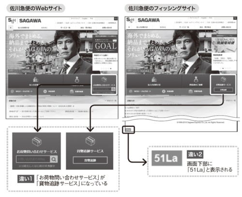 図2●佐川急便の正規のサイトとフィッシングサイトの主な違い