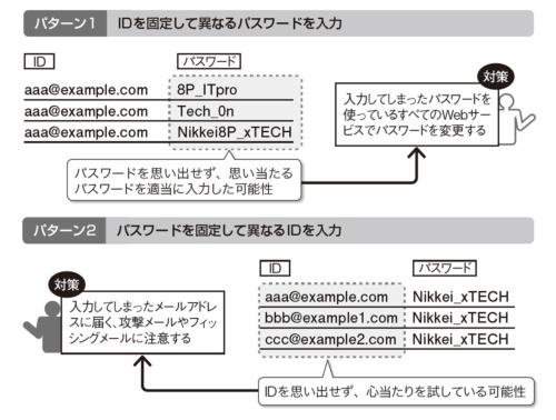 図4●漏洩データで見つかった入力情報と該当ユーザーが採るべき対策