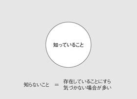 図1 私たちの知識と意識の世界