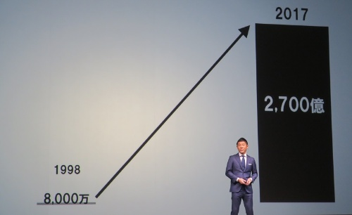 創業から20年で年間売上高が2700億円の企業に成長。ネットベンチャーの勝ち組だ