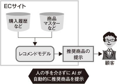 図2 AIによる意思決定の代替の例