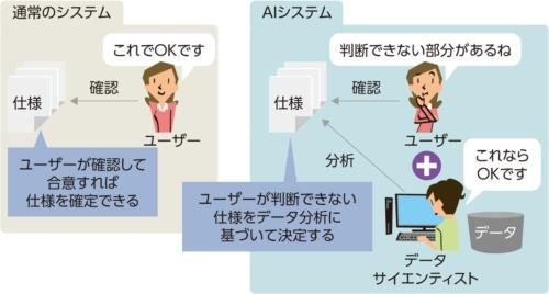AIシステムの仕様の決め方
