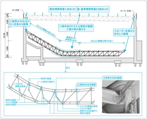 〔図1〕梁中央部の座屈の後で支承から外れる