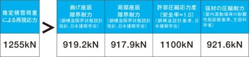 〔図2〕1.0kN/m2の荷重で応力が耐力上回る
