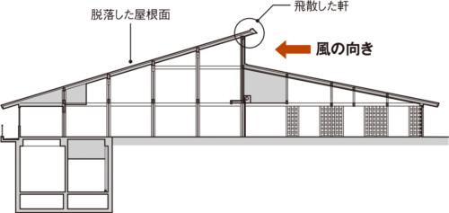 〔図1〕風上側に軒が突き出していた