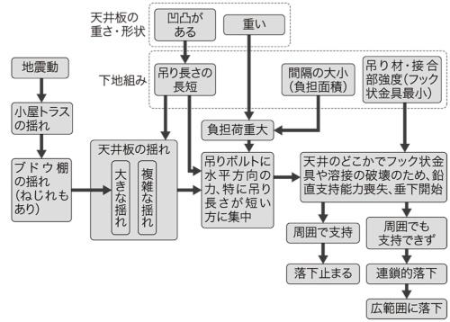 〔図2〕調査委員会が推定する崩落メカニズム