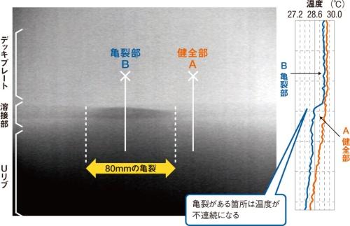 ■ 温度の「ギャップ」で亀裂を検出