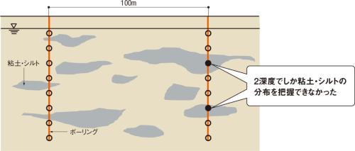 不均一性が大きい地盤における従来の粘土・シルト層の確認法。国土交通省の資料を基に日経コンストラクションが作成