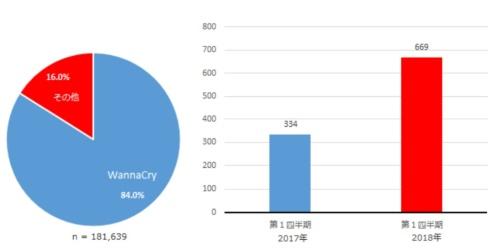 2018年第1四半期のランサムウエアの種類別の検出台数(左)と、検出したランサムウエアの種類の数の比較(右)