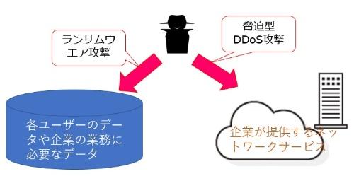 ランサム型攻撃は、データを人質にとるランサムウエア攻撃と、サービスを人質にとる脅迫型DDoS攻撃に分けられる。