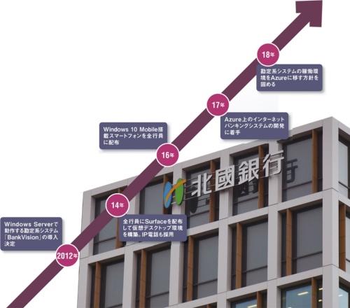 図 北國銀行のマイクロソフト製品採用の歴史