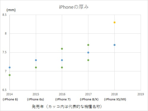 2014年以降に発売された歴代iPhoneの厚みを比較