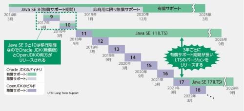オラクルから提供されるJava SEのリリースサイクル