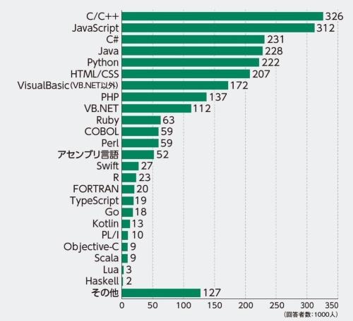 プログラミング言語の人気ランキング