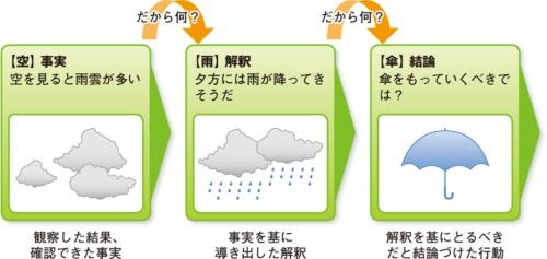 文章の流れをチェックするための「空・雨・傘」の論理構造