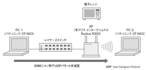 図3●電子レンジの影響を調べる実験のネットワーク構成