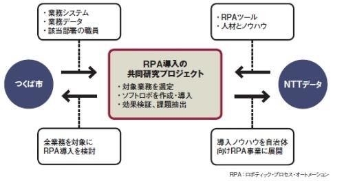 つくば市とNTTデータが取り組むRPA導入プロジェクトの枠組み