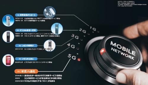 図 移動体通信技術・サービスの主な軌跡