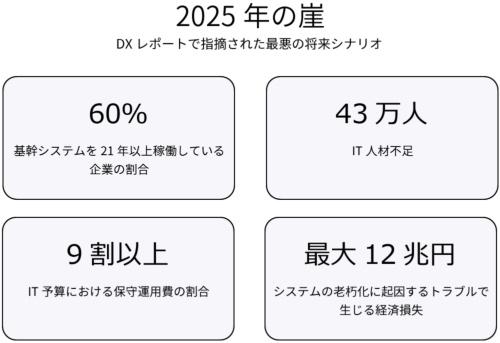 DXレポートで指摘された最悪の将来シナリオ「2025年の崖」