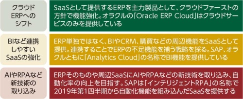 ERPの進化のポイント
