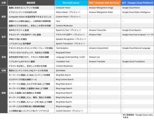 3大クラウドが提供する学習済みAIサービス