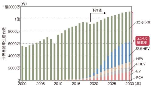 図1 2030年でも9割近くはエンジン搭載車