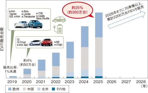 図4 VWの地域別のEV販売計画