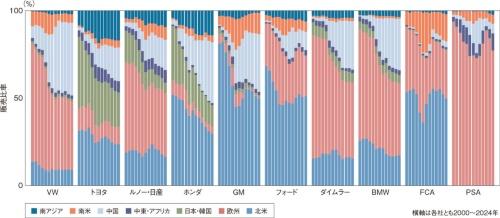 図5 各社の地域別販売比率の予測
