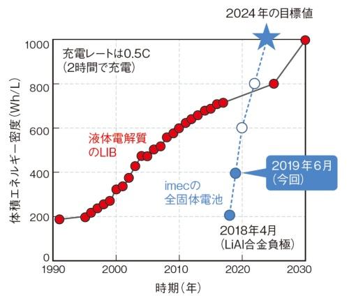 図1 2024年に1000Wh/L達成か